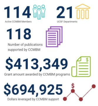CCMBM By the Numbers